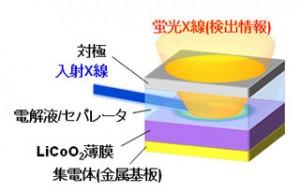 エックス線吸収法による電極最表面情報の取得