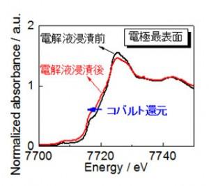 電解液浸漬による電極最表面コバルト種のXASスペクトル変化