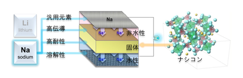 ナトリウム-空気電池の構造