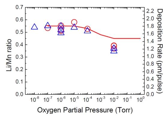 マンガン酸リチウム薄膜中のリチウム原子とマンガン原子の比