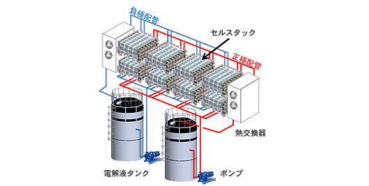レドックスフロー電池の構成